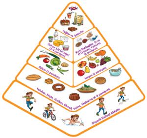 Dengeli Beslenmek İçin Besin Piramidi